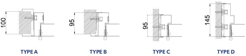 Robust Types A B C and D diagram