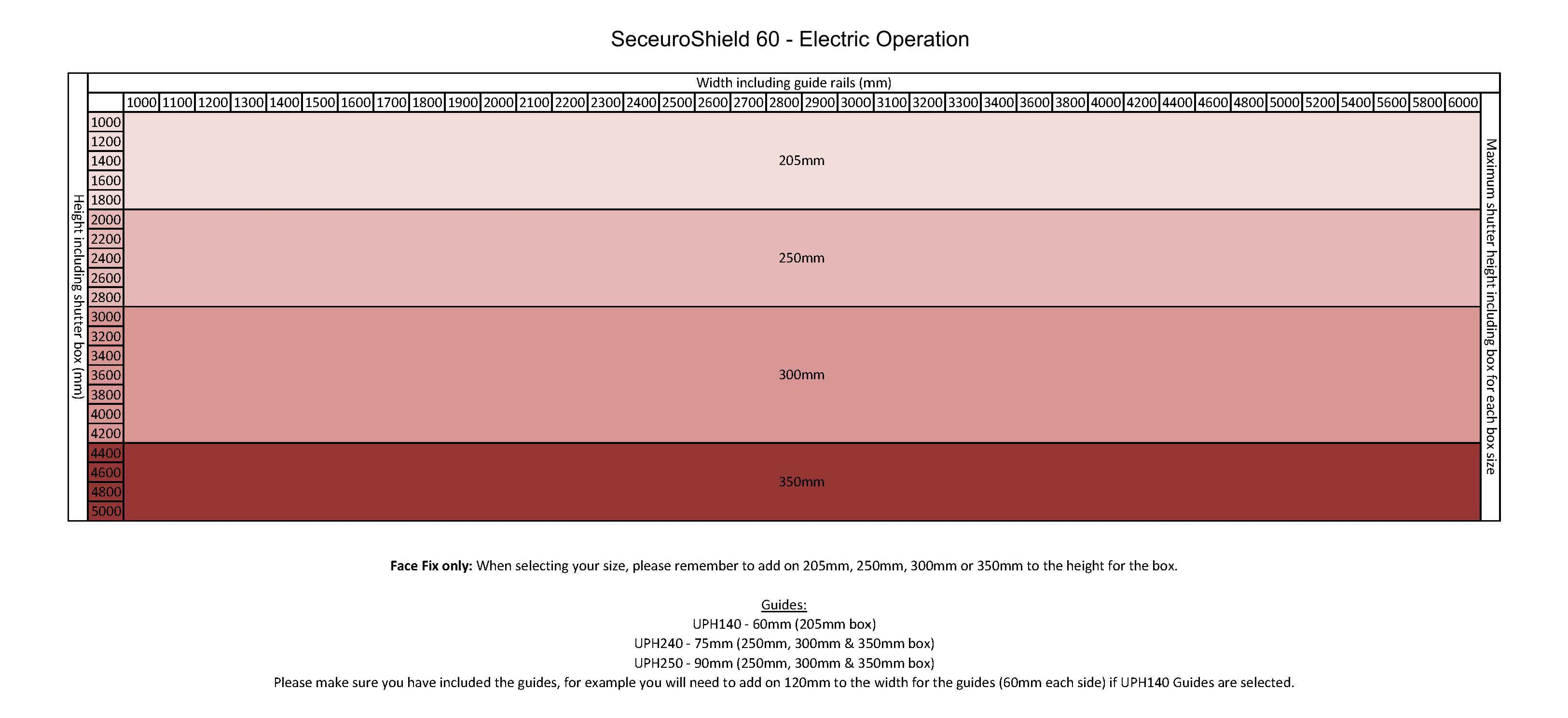 electric operation measuring guide